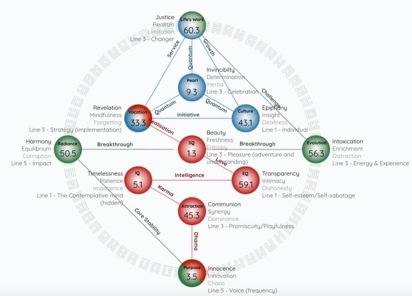 Gene Keys Profil