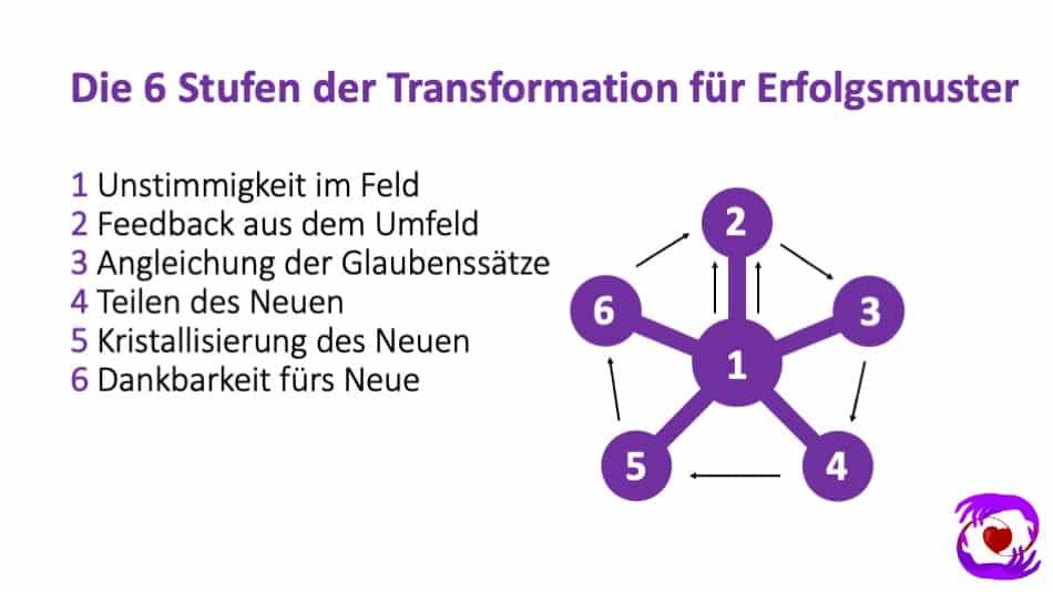 Glaubenssätze 6 Stufen der Transformation für Erfolgsmuster