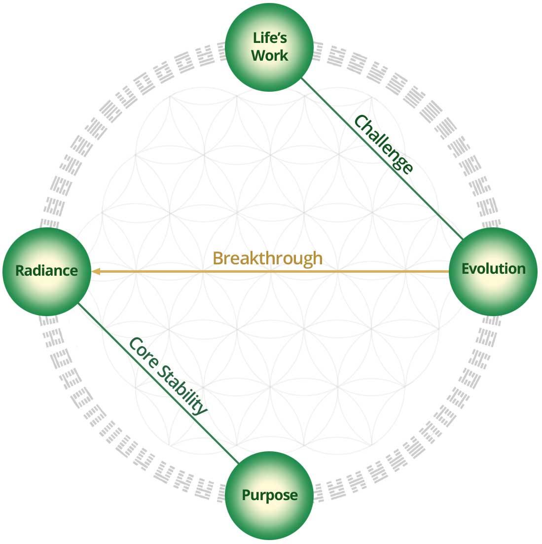 The Pathway of Breakthrough