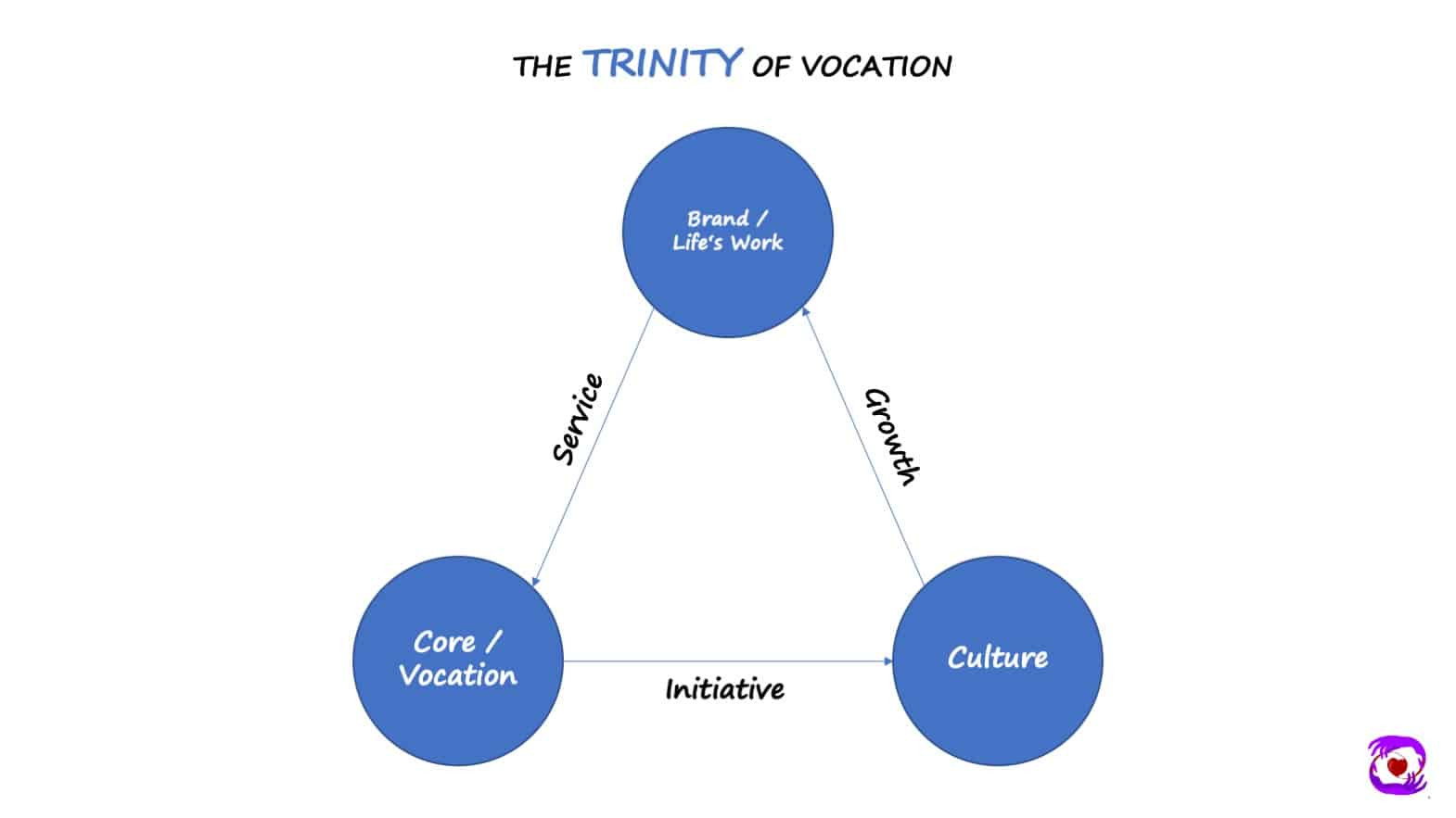 Trinity of Vocation